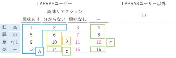 候補者の状況パターン-1