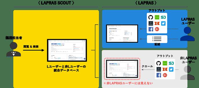 user_vs_nonuser